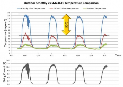 The temperatures of two identical PV panels were compared in a number of tests: one was fitted with a Schottky diode, the other with e.ISP technology. In the test illustrated in the infographic, the PV modules were shaded completely. Under summer conditions, temperatures in the junction boxes are on average 50 °C lower as a result of using the e.ISP technology. In warmer climates the temperature advantage is even more obvious.